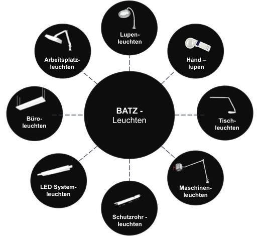 Kategorien der BATZ Leuchten