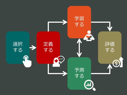 機械学習プロジェクト推進に関する5つのステップ