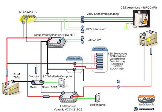 Schematischer Stromlaufplan (Es sind nicht alle Leitungen und Komponenten abgebildet!)