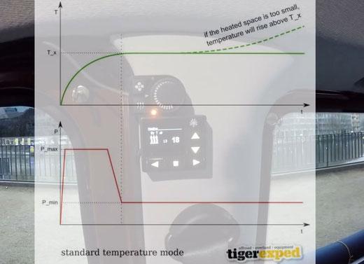 Vielen Dank an tigerexped für die Freigabe der Verwendung der zwei Diagramme zur Veranschaulichung der Temperaturmodi.