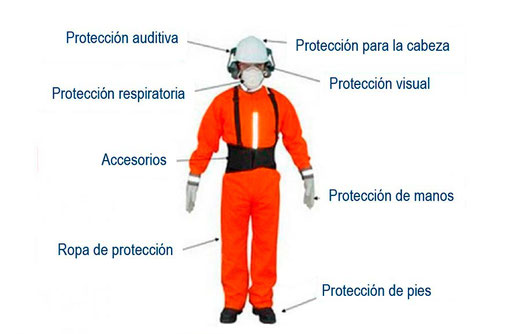 Equipo de Proteccion Personal.