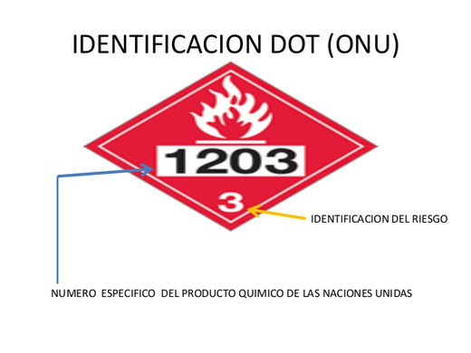 SISTEMA DE IDENTIFICACIÓN DE LA DOT ,(ONU).