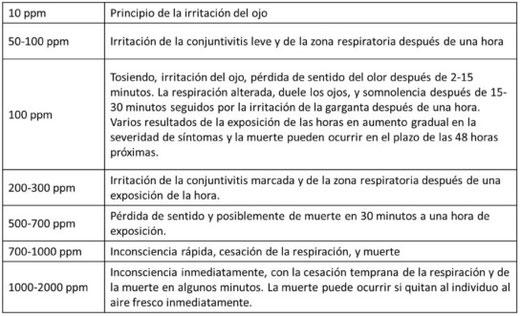 TOXICOLOGÍA DEL H2S