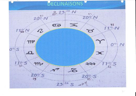 19 equivalence longitude d clinaison astrid fallon astrologie en 3d la lune en d clinaisons. Black Bedroom Furniture Sets. Home Design Ideas
