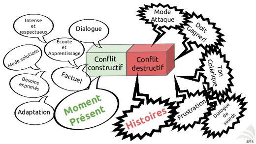 gestion du stress et des conflits Nantes