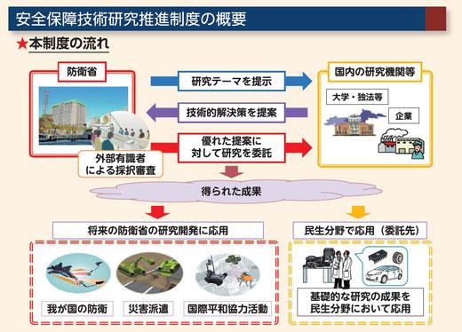【解説】防衛装備庁の制度概要説明パンフレット。筑波大学の回答は、自分は右上の研究だけを行うので、下半分の「得られた成果」の使われ方は知らないというもの。