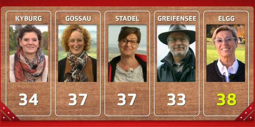 Platz 2 für Gossau ZH und Stadel. Bild: Video SRF