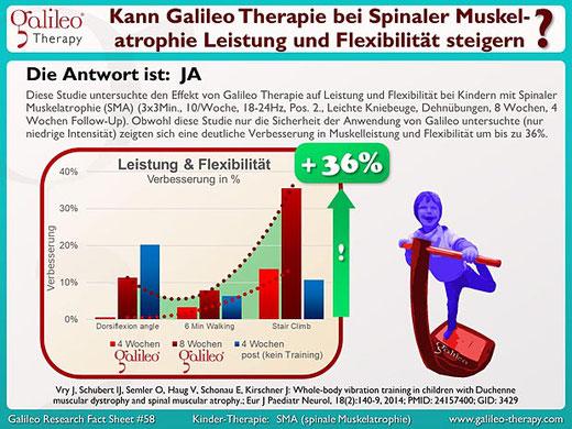 Praxis für Osteopathie und Kinderosteopathie Duisburg Moers Krefeld Düsseldorf - Galileo Vibrationsplatten Therapie bei Kindern mit Spinaler Muskelatrophie (SMA)