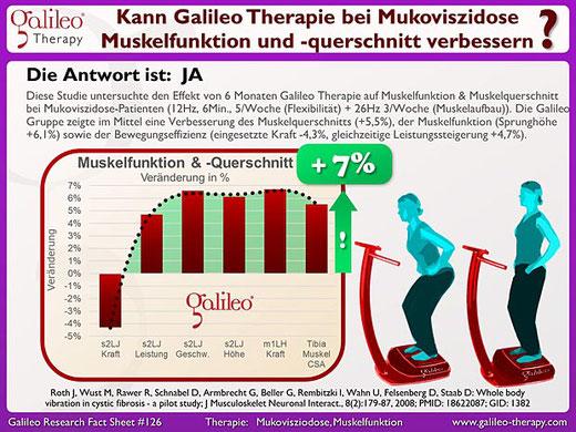 Mukoviszidose Patienten - Galileo Vibrationsplatten Therapie Training Osteopathie Praxis Duisburg Moers