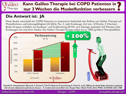 Galileo Therapie Training Osteopathie Praxis Duisburg Moers Krefeld Düsseldorf Oberhausen Kamp-Lintfort Mühlheim an der Ruhr  - COPD Patienten