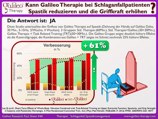 Schlaganfallpatienten Spastiken reduzieren - Galileo Vibrationsplatten Therapie Training Osteopathie Praxis Duisburg Moers