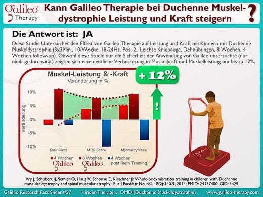 Praxis für Osteopathie und Kinderosteopathie Duisburg Moers Krefeld Düsseldorf - Galileo Therapie bei Kindern mit mit Muskeldystrophie Duchenne DMD