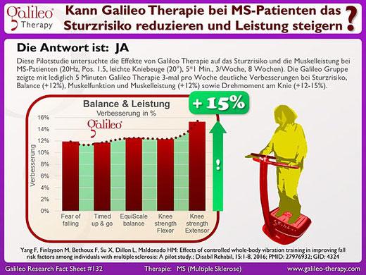 Galileo Therapie bei Multiple Sklerose (MS) Patienten - Osteopathie PRaxis Duisburg Moers