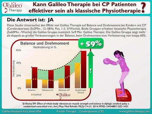 Balance und Drehmoment bei Kindern mit Cerebralparese (ICP) - Galileo Therapie Training Osteopathie Praxis Duisburg Moers