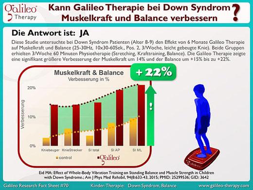 Praxis für Osteopathie und Kinderosteopathie Duisburg Moers Krefeld Düsseldorf - Galileo Therapie bei Kindern mit Down-Syndrom