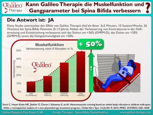 Galileo Therapie Training Osteopathie Praxis Duisburg Moers Krefeld Düsseldorf - Spina Bifida Patienten Vibrationsplatten Therapie