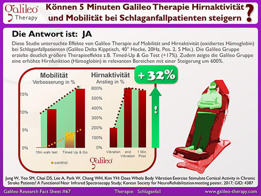Schlaganfallpatienten - Galileo Vibrationsplatten Therapie Training Osteopathie Praxis Duisburg Moers
