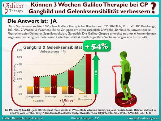 Cerebralparese (CP) - Infantile Cerebralparese (ICP) - Galileo Therapie Training Osteopathie Praxis Duisburg Moers