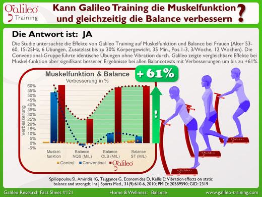 Praxis für Osteopathie und Kinderosteopathie Duisburg Moers Krefeld Düsseldorf - Fit im Alter mit Galileo Vibrationstraining für Frauen
