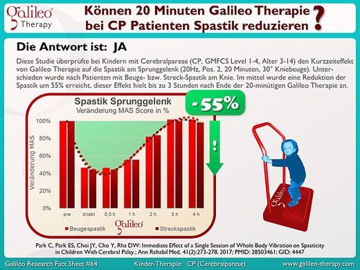 Cerebralparese (CP) Spastik - Galileo Therapie Training Osteopathie Praxis Duisburg Moers