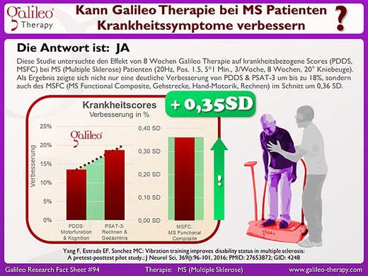 Kann Galileo Therapie bei Multiple Sklerose (MS) Patienten Krankheitssymptome verbessern? Galileo Therapie Training Osteopathie Praxis Duisburg Moers