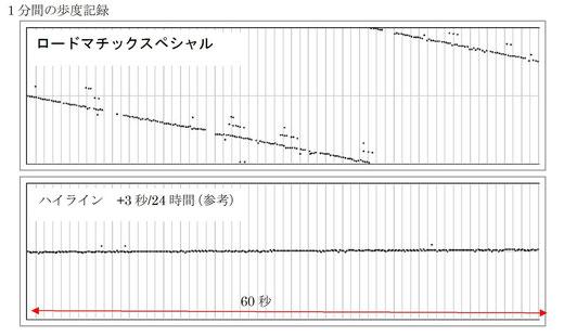 びぶ朗60秒測定表示画面