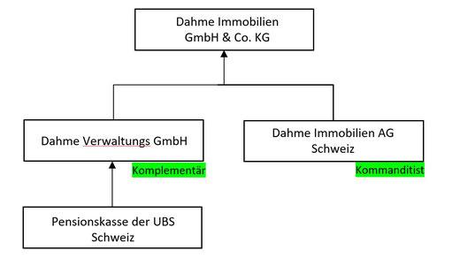 Gesellschafter der Dahme Immobilien GmbH & Co. KG, eigene Recherche. Quelle: Handeslregisterauszüge Stand 18.07.2020