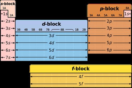 La tabla periódica de los elementos químicos se divide en bloques.