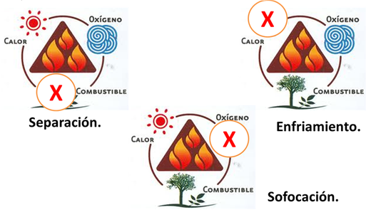 Métodos de Extinción del Fuego.
