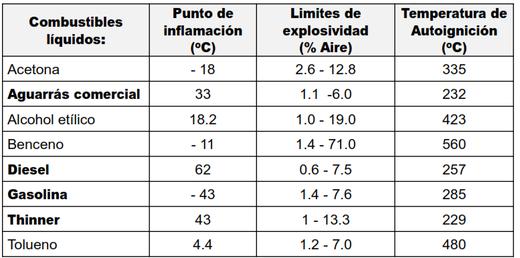 Características fisicoquímicas combustibles líquidos