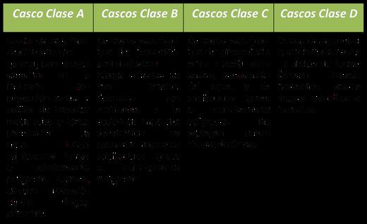 Clases de Cascos y Uso