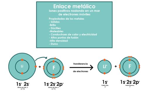 En el enlace metálico muchos átomos comparten muchos electrones entre sí.