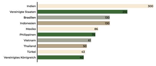 Weltweite Verbreitung von Facebook – die nutzerstärksten Länder. (Quelle: eigene Darstellung, Zahlen von https://t1p.de/3rml)