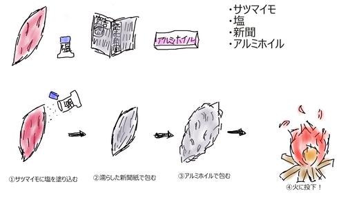 焼き芋 作り方 イラスト
