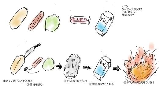 ホットドッグ 作り方 イラスト