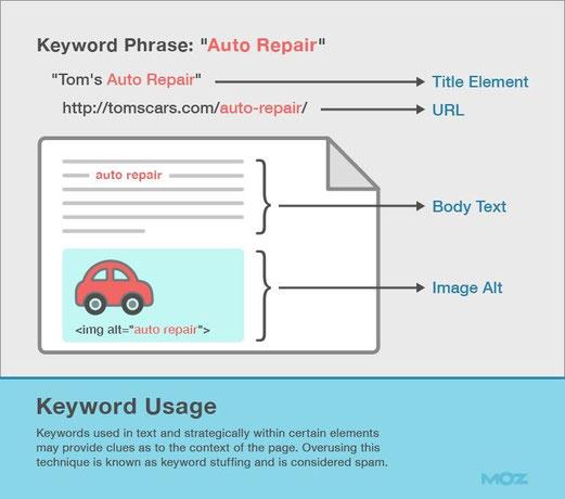 Esempio di dove inserire le keyword sul tuo sito