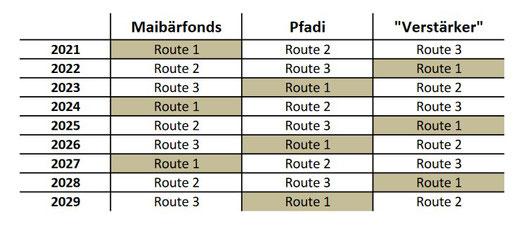 Jährlich alternierende Routenaufteilung