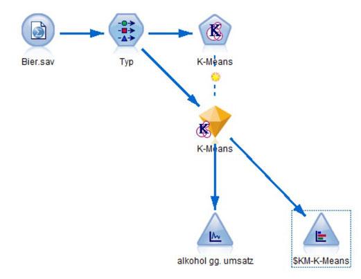 Analyselogik im SPSS Modeler zur Clusterbildung und Visualisierung