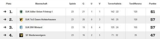 Quelle: Fußball.de. - Blau-Weiß Langenberg meldete zur Winterpause nach, daher die ungerade Anzahl der ausgetragenen Spiele. In die offizielle Wertung gingen die Partien der Langenbergerinnen jedoch nicht ein.
