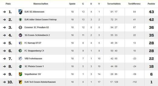 Rückzüge während der Hinrunde: Ballfreunde Bergeborbeck und DJK Eintracht Borbeck.  Absteiger: Ballfreunde Bergeborbeck, DJK Eintracht Borbeck sowie vermutlich die TuS C-Jugend als 3. Absteiger.