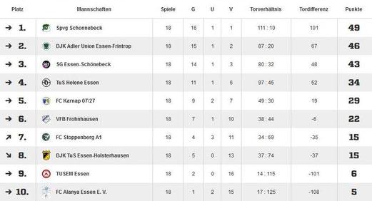 Rückzüge nach ein bzw. zwei Spieltagen: DJK SG Altenessen und SC Phönix Essen 1920.  Absteiger: DJK SG Altenessen und SC Phönix Essen 1920.