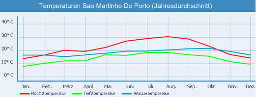 Wetter in Portugal