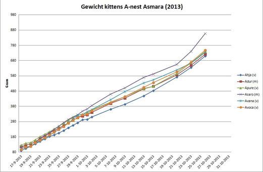 Gewichtsverloop t/m 26-10-2013