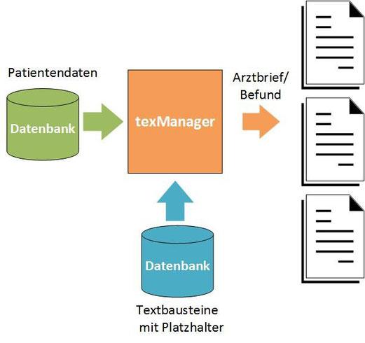 Patientendaten Textbausteine