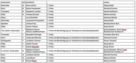 Ergebnisse - Stand: 08.03.2013 - bitte auf das Bild klicken