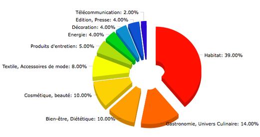 Chiffre d'affaires des adhérents de la FVD en 2011 par secteur