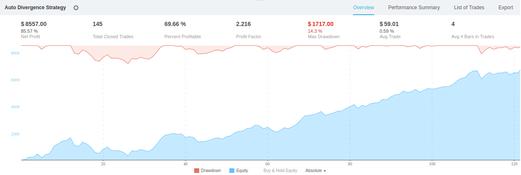 Backtesting results: XBTUSD, Bitmex, 15min
