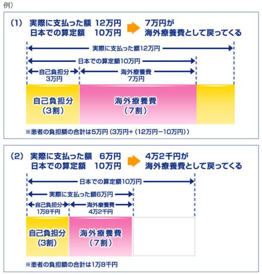 中国北京大連上海留学 海外療養費 保険適用外