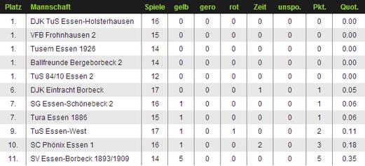 Grafik: fussball.de