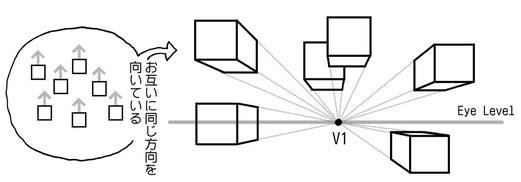 マンガスクール・はまのマンガ倶楽部/同じ方向に向いている場合は消失点V1は1つだけ